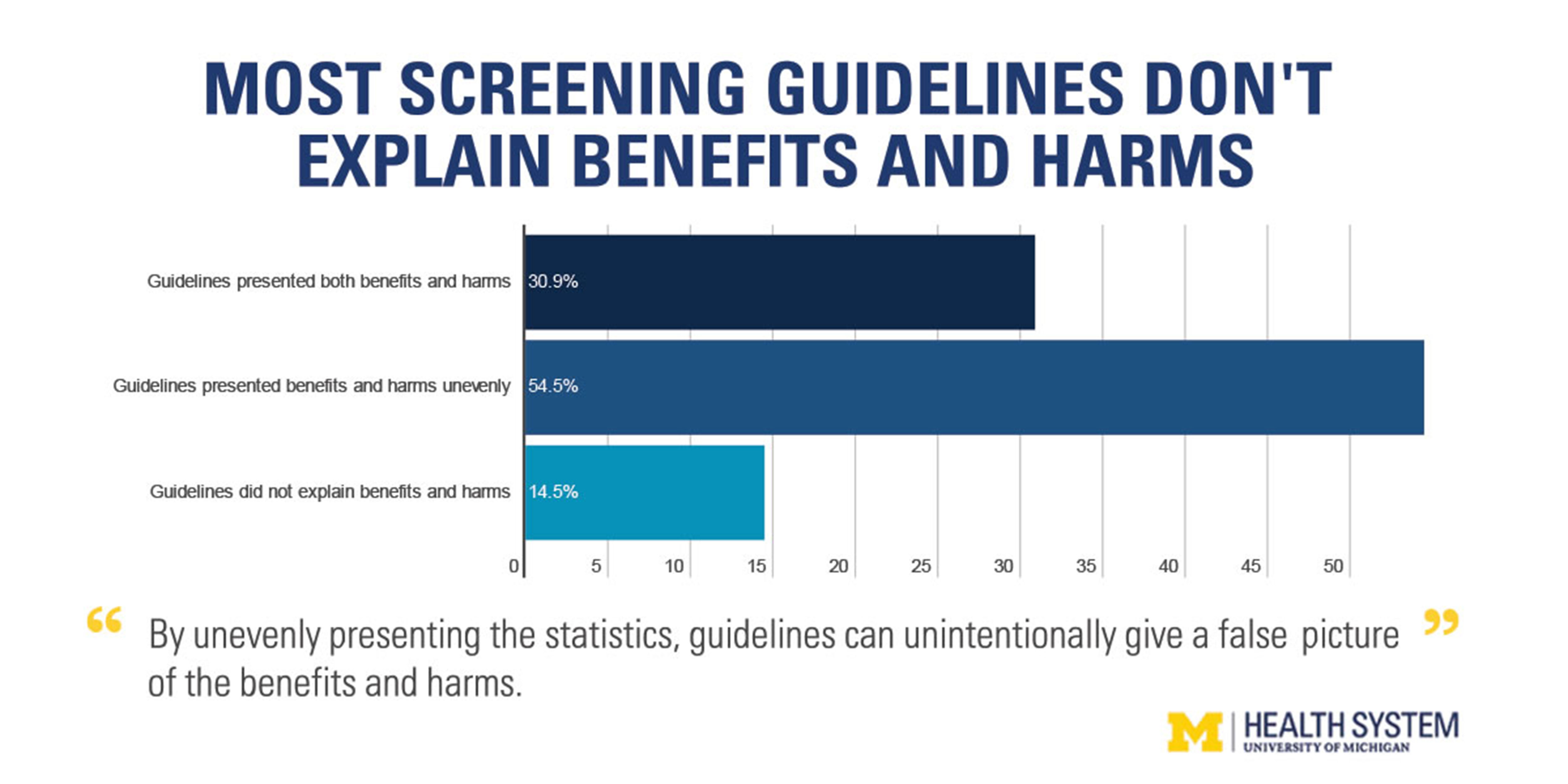 Cancer screening stats